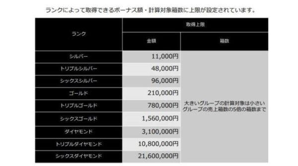 ランク別バランスボーナス支払い表